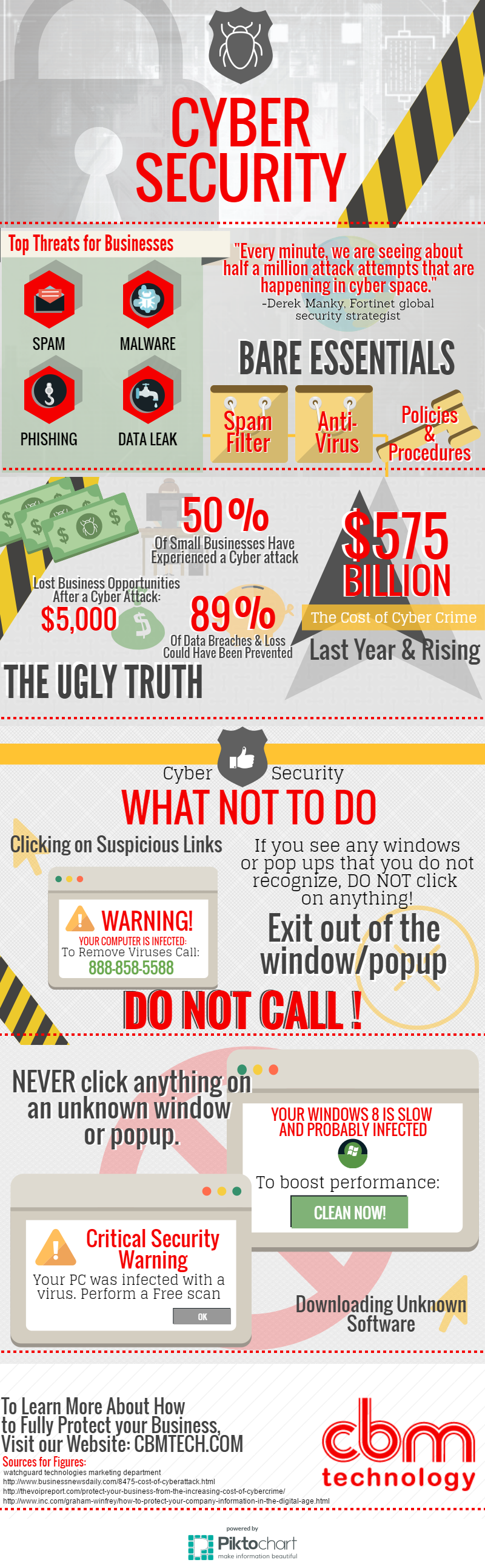 cyber security infographic cbm